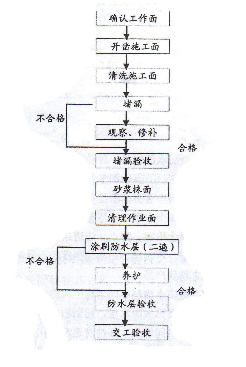 施工工艺流程图